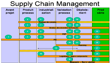 Jlce et aptar supply chain management customisation cabinet conseil et formation - Cabinet conseil supply chain ...