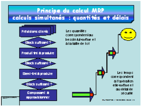 JLCE formation gestion de production MRP2