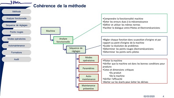 JLCE coherence methode points rouges